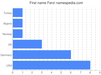 Given name Ferzi