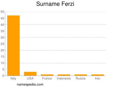 Surname Ferzi