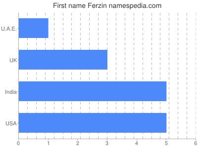 Given name Ferzin