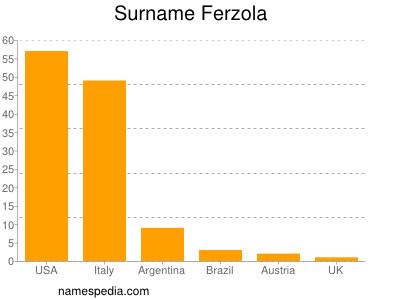Surname Ferzola