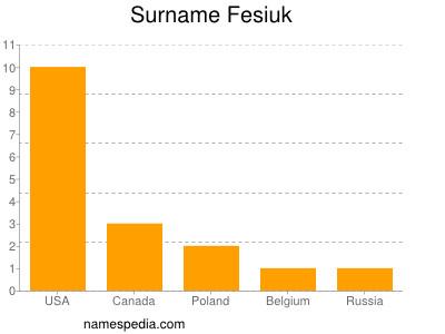 Surname Fesiuk