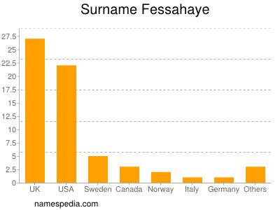 Surname Fessahaye