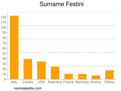 Surname Festini