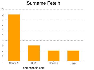 Surname Feteih
