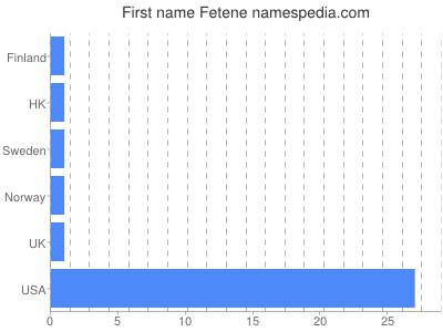 Given name Fetene