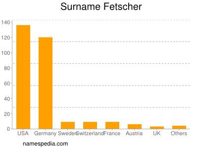 Surname Fetscher