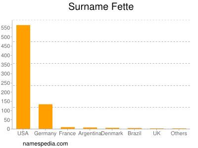 Surname Fette