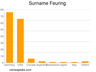 Surname Feuring
