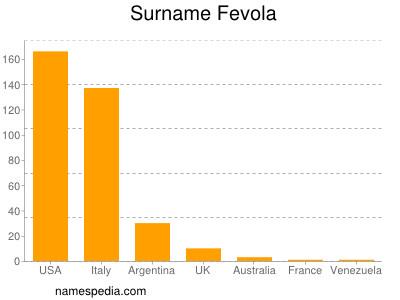 Surname Fevola
