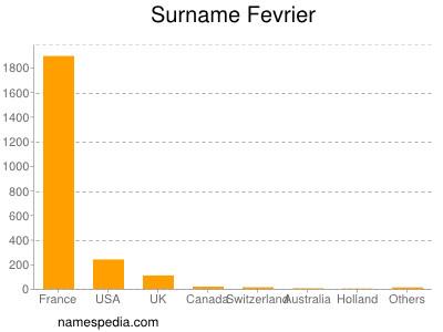 Surname Fevrier