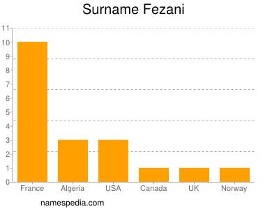 Surname Fezani