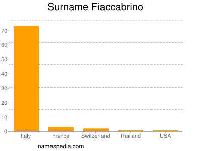Surname Fiaccabrino