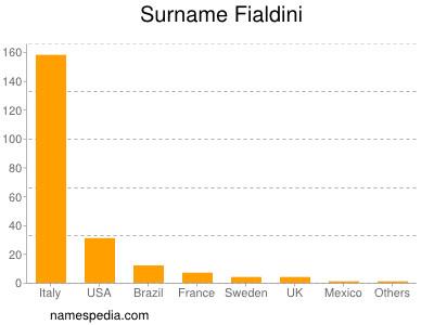 Surname Fialdini