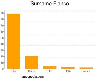Surname Fianco