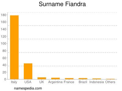 Surname Fiandra