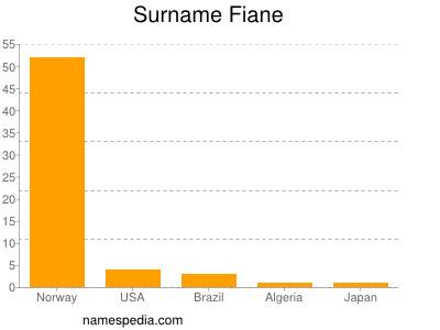 Surname Fiane