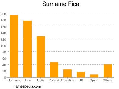 Surname Fica