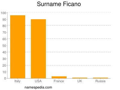 Surname Ficano