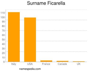 Surname Ficarella