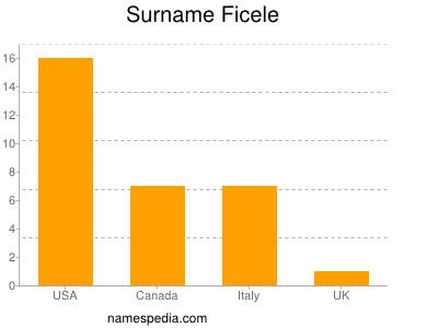 Surname Ficele