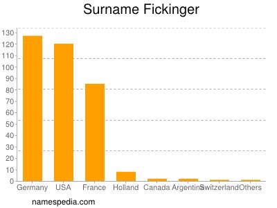 Surname Fickinger