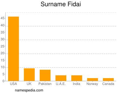 Surname Fidai