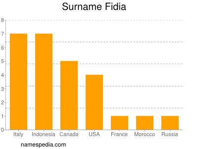 Surname Fidia