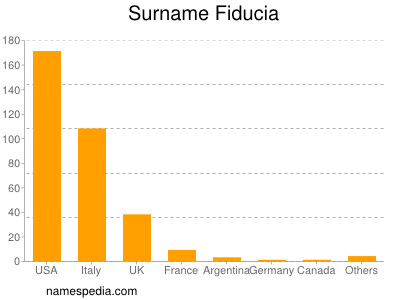 Surname Fiducia