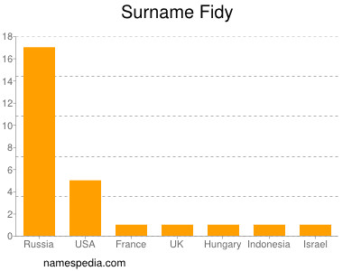Surname Fidy