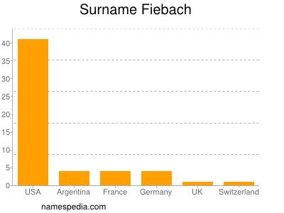 Surname Fiebach