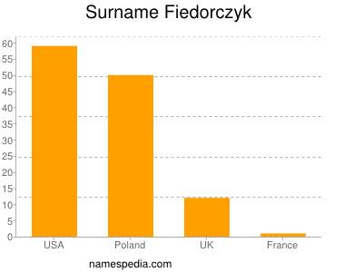Surname Fiedorczyk