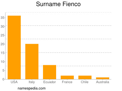 Surname Fienco