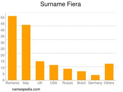 Surname Fiera