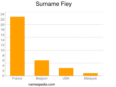 Surname Fiey