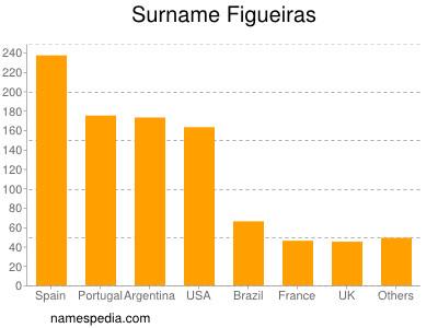 Surname Figueiras