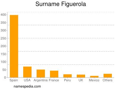Surname Figuerola