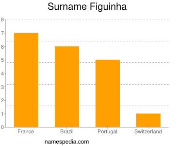 Surname Figuinha