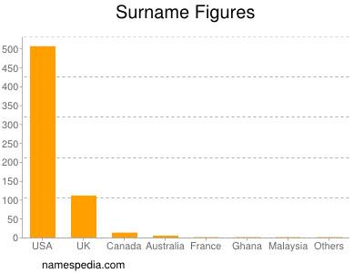 Surname Figures