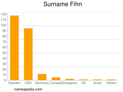 Surname Fihn
