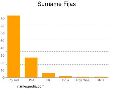 Surname Fijas