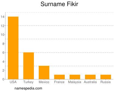 Surname Fikir