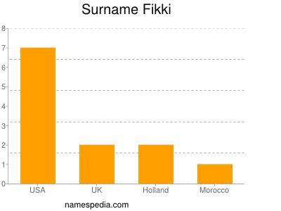 Surname Fikki
