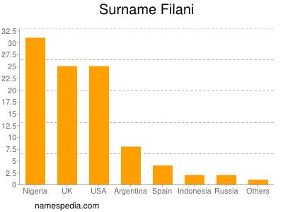 Surname Filani