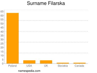 Surname Filarska
