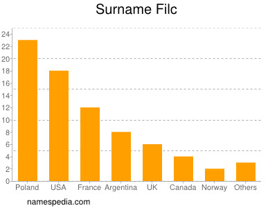 Surname Filc