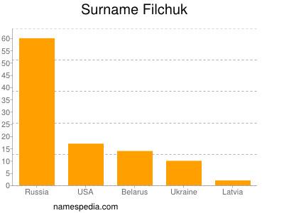 Surname Filchuk