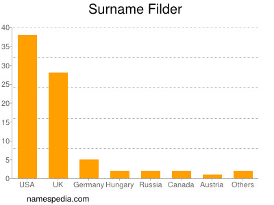 Surname Filder