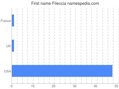 Given name Fileccia