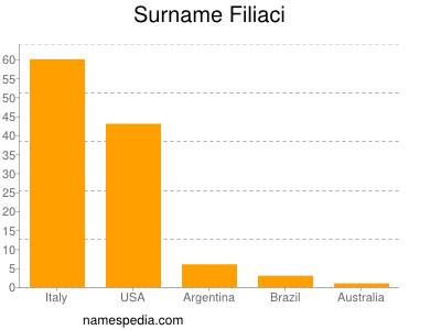 Surname Filiaci