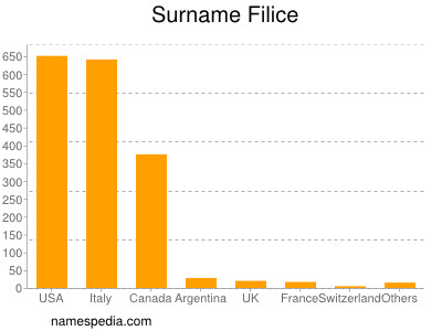 Surname Filice